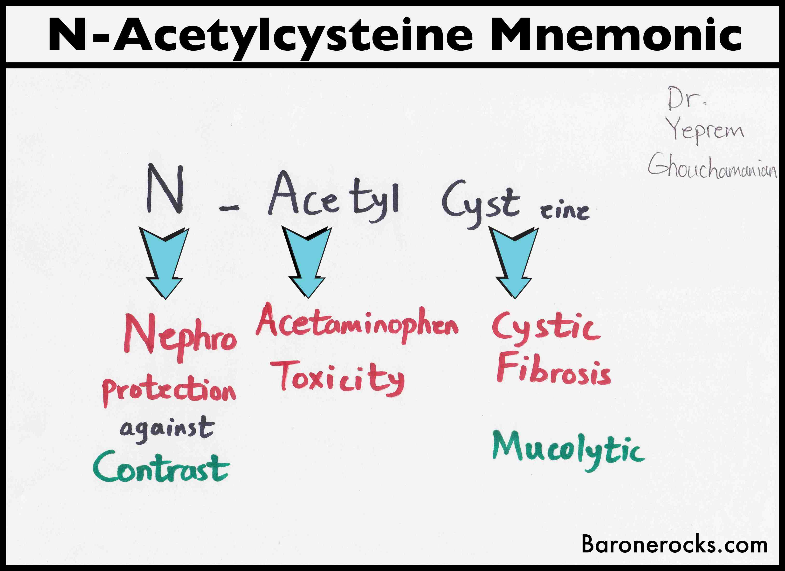 N Acetylcysteine Pharmacology Mnemonic Free Medical Videos