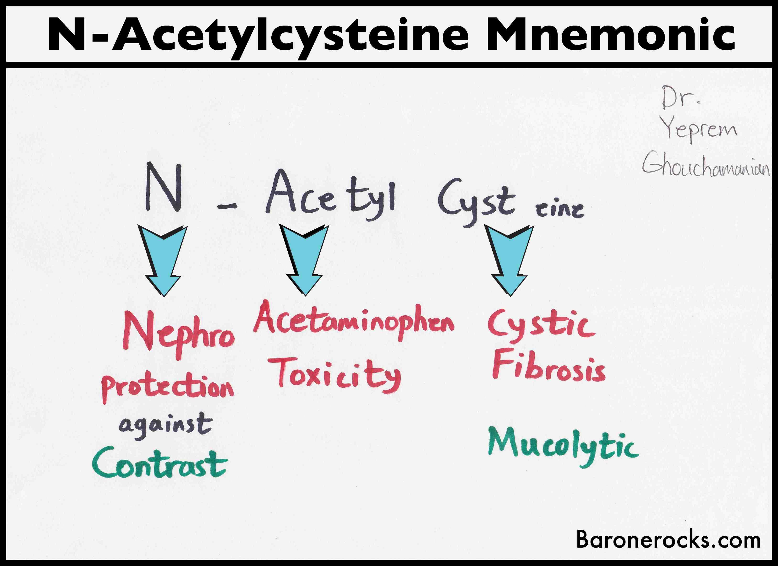 N-acetylcysteine Mnemonic - Baronerocks.com